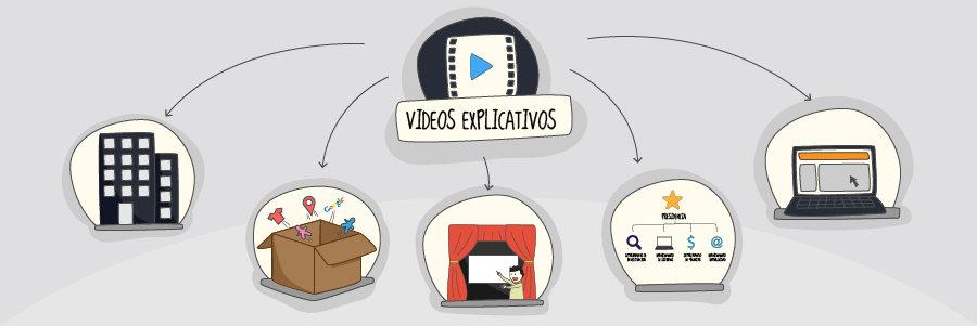 videos explicativos